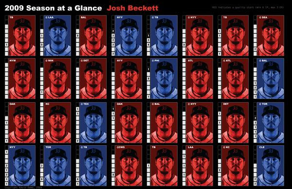 Josh Beckett Season