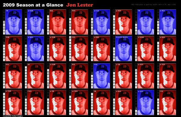 Jon Lester Season