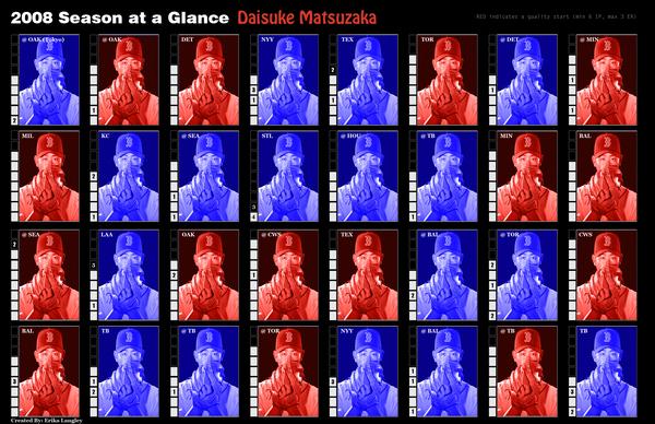 Daisuke Matsuzaka Season